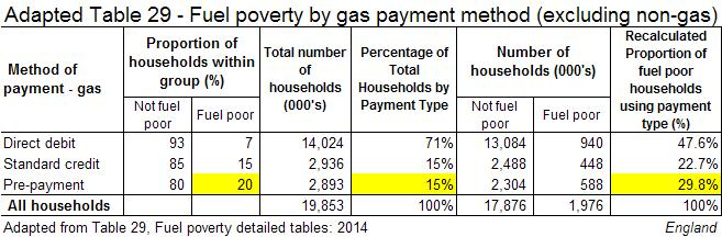 The Depths Of How Poverty Affects >> On Tackling Fuel Poverty With Smart Prepayment Meters Policypith